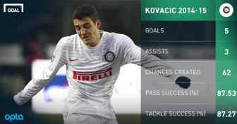 Chinh thuc: Chi 35 trieu euro, Real Madrid don Matteo <b style='background-color:Yellow'>Kovacic</b>