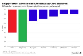 China slowdown to hurt export-heavy Singapore the most in Southeast Asia