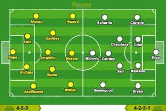 Chelsea - <b style='background-color:Yellow'>Fulham</b>: Thoi co hiem co