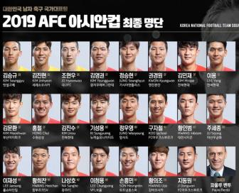 <b style='background-color:Yellow'>Han Quoc</b> som chot danh sach 23 cau thu du VCK Asian Cup 2019