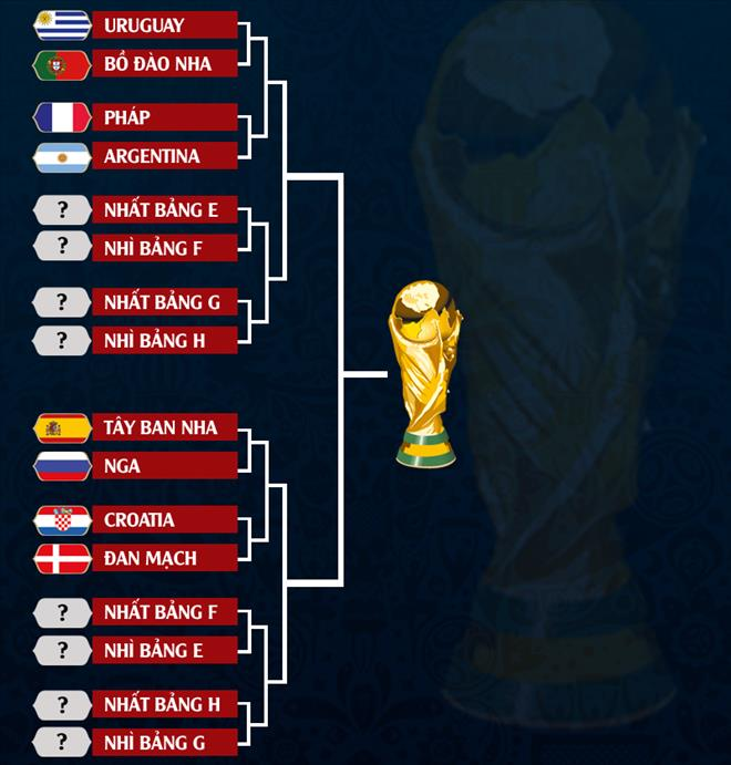 CAP NHAT Cac cap dau vong 18 World Cup 2018 hinh anh